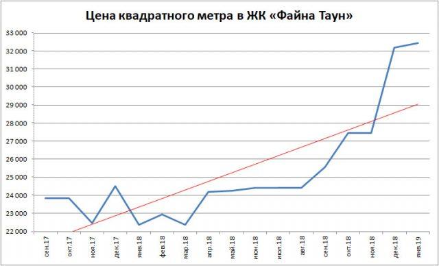 ЖК «Файна Таун» - Цены на квартиры продолжают расти