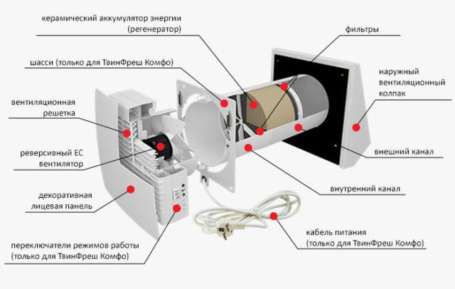 Планирование систем вентиляции и кондиционирования в новостройке