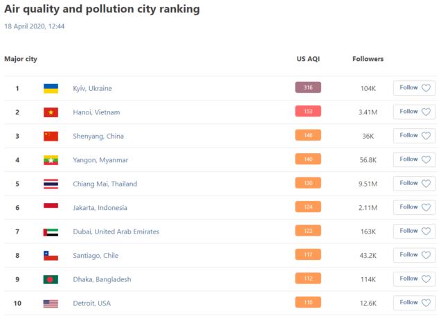 Загрязнение воздуха в Киеве! Как очистить воздух в квартире?